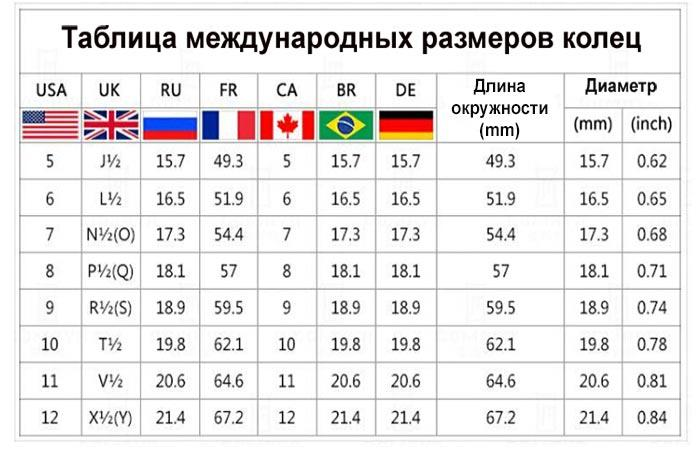 Таблица международных размеров колец