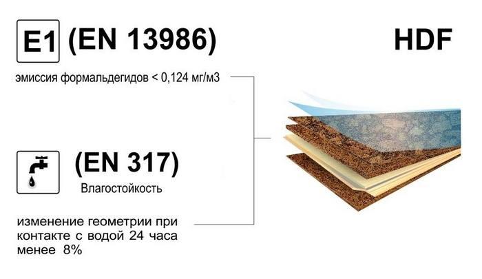 Экологические качества ламината