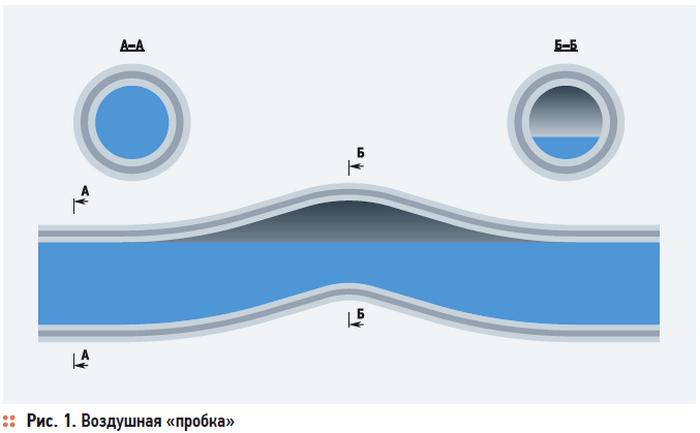 Воздушная пробка в канализации